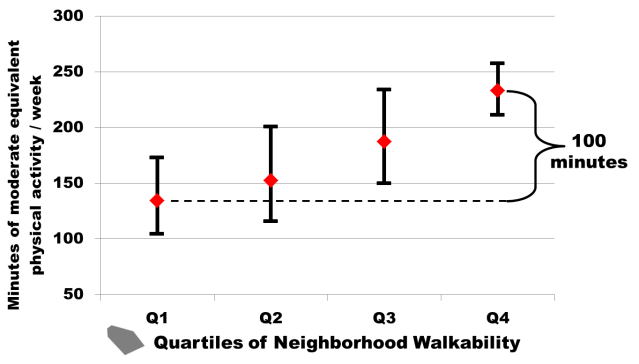 Covariate adjusted mean (and 95% CI) minutes of moderate equivalent physical activity per week by quartile of residential neighborhood NWI score.